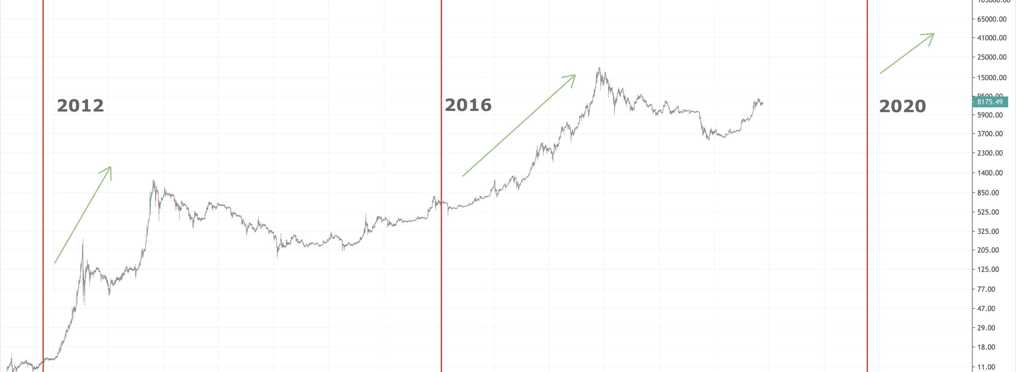 bitcoin halvering verwachting