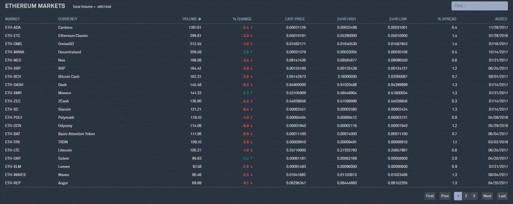 Crypto Bittrex kopen